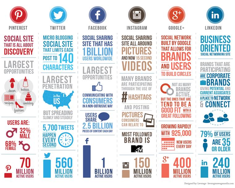 Social Media Site Statistics