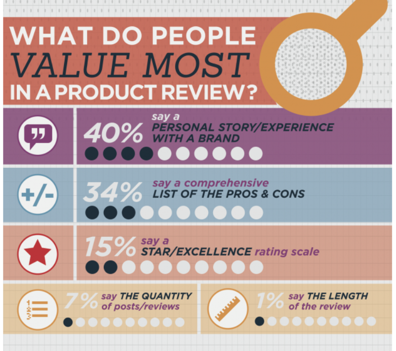 What Do People Value Most In A Product Review