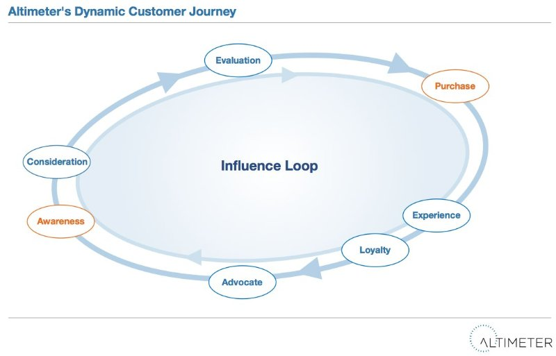 Altimer's Dynamic Customer Journey