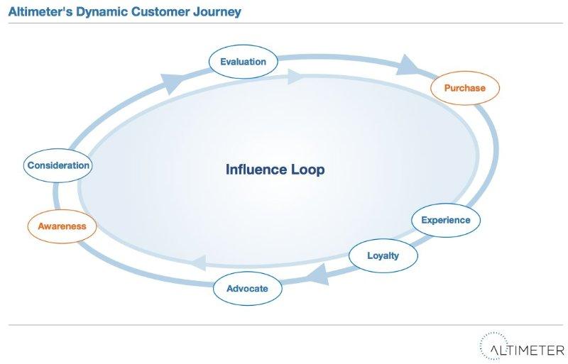 Altimer's Dynamic Customer Journey